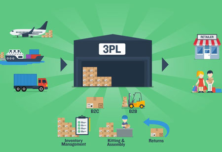 In What Ways can 3PL Technology Help Your Business?